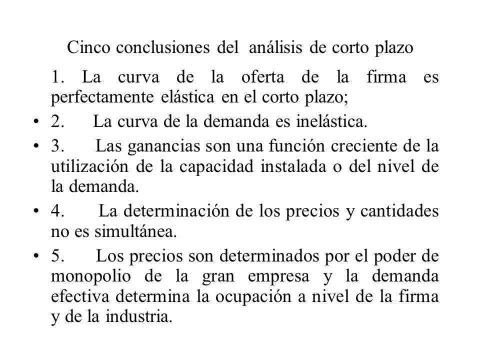 Cinco conclusiones del análisis de corto plazo 1. La curva de la oferta de la firma es perfectamente elástica en el corto plazo; 2. La curva de la dem