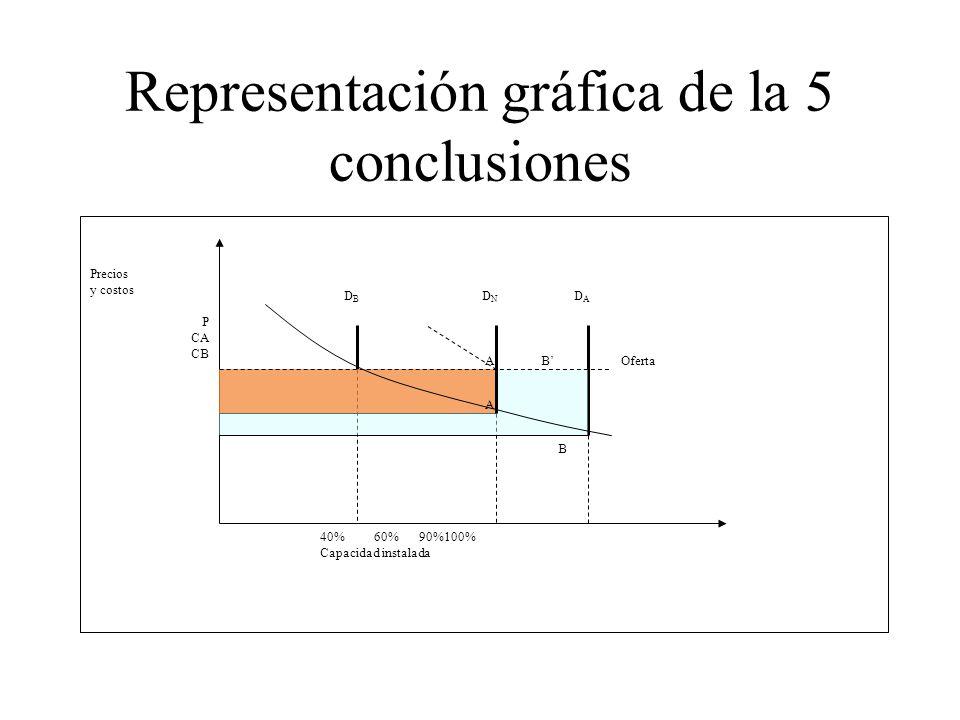 Representación gráfica de la 5 conclusiones Oferta DNDN 40% 60% 90%100% Capacidad instalada Precios y costos P CA CB DBDB DADA A B A B