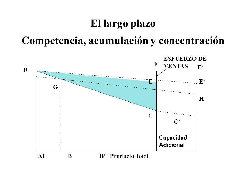 El largo plazo Competencia, acumulación y concentración AI B B Producto Total D G C EE H F C Capacidad Adicional ESFUERZO DE VENTAS F