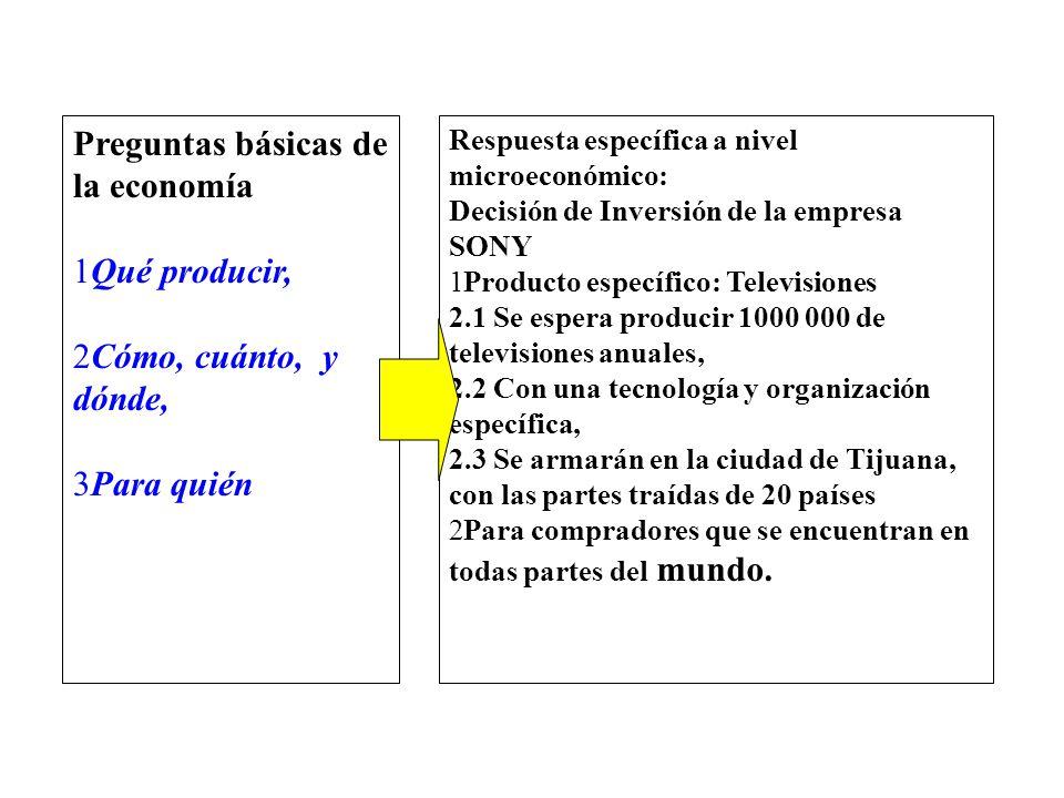 Respuesta específica a nivel microeconómico: Decisión de Inversión de la empresa SONY 1Producto específico: Televisiones 2.1 Se espera producir 1000 0