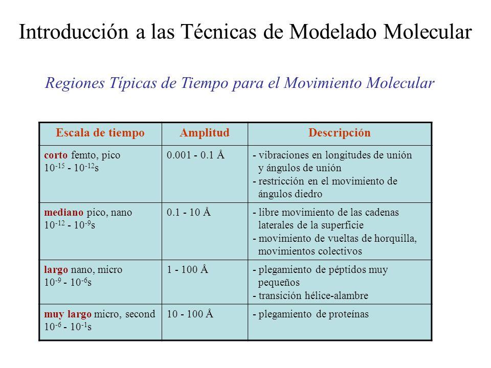 Introducción a las Técnicas de Modelado Molecular Regiones Típicas de Tiempo para el Movimiento Molecular Escala de tiempoAmplitudDescripción corto fe