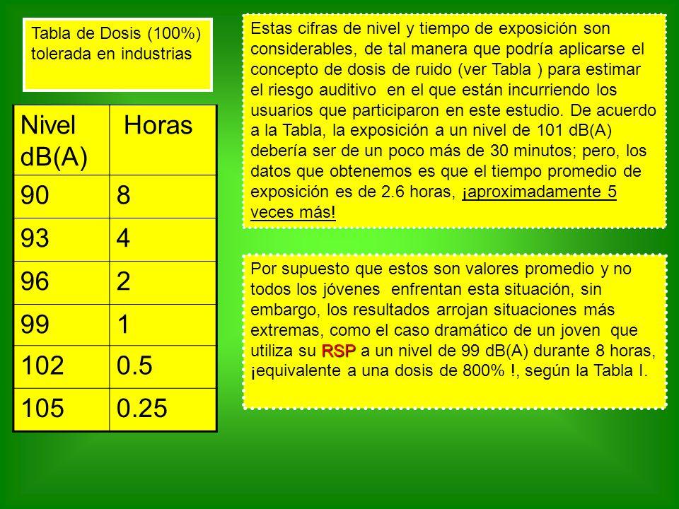 Estas cifras de nivel y tiempo de exposición son considerables, de tal manera que podría aplicarse el concepto de dosis de ruido (ver Tabla ) para est