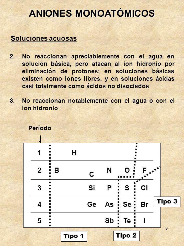 9 ANIONES MONOATÓMICOS Soluciónes acuosas 2.No reaccionan apreciablemente con el agua en solución básica, pero atacan al ion hidronio por eliminación de protones; en soluciones básicas existen como iones libres, y en soluciones ácidas casi totalmente como ácidos no disociados 3.No reaccionan notablemente con el agua o con el ion hidronio 1H 2B C NOF 3SiPSCl 4GeAsSeBr 5SbTeI Período Tipo 1 Tipo 2 Tipo 3