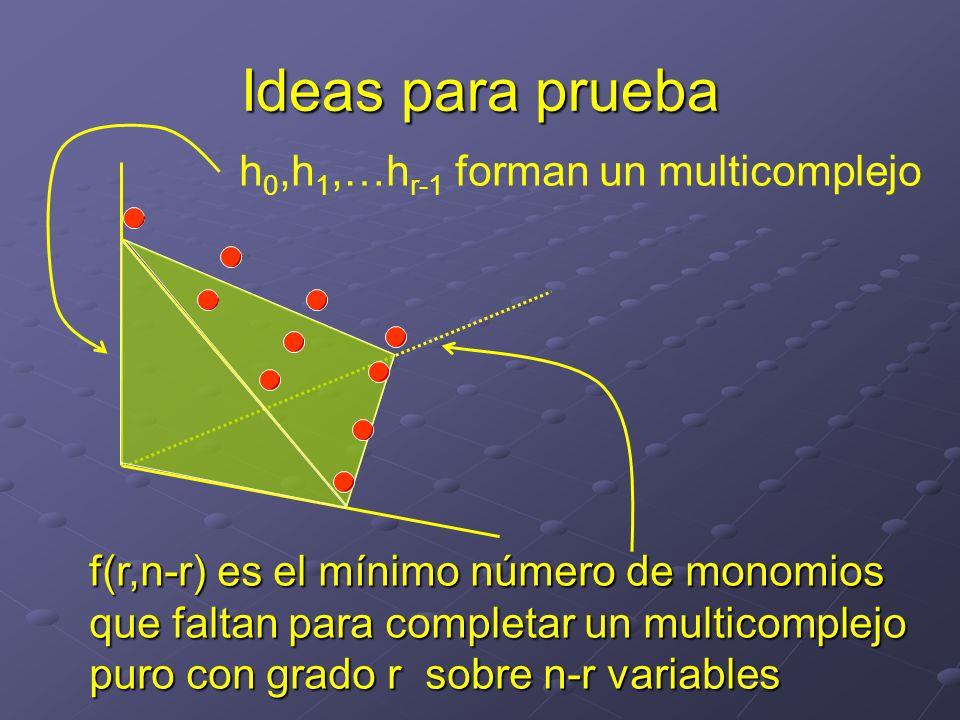 Ideas para prueba h 0,h 1,…h r-1 forman un multicomplejo f(r,n-r) es el mínimo número de monomios que faltan para completar un multicomplejo puro con grado r sobre n-r variables