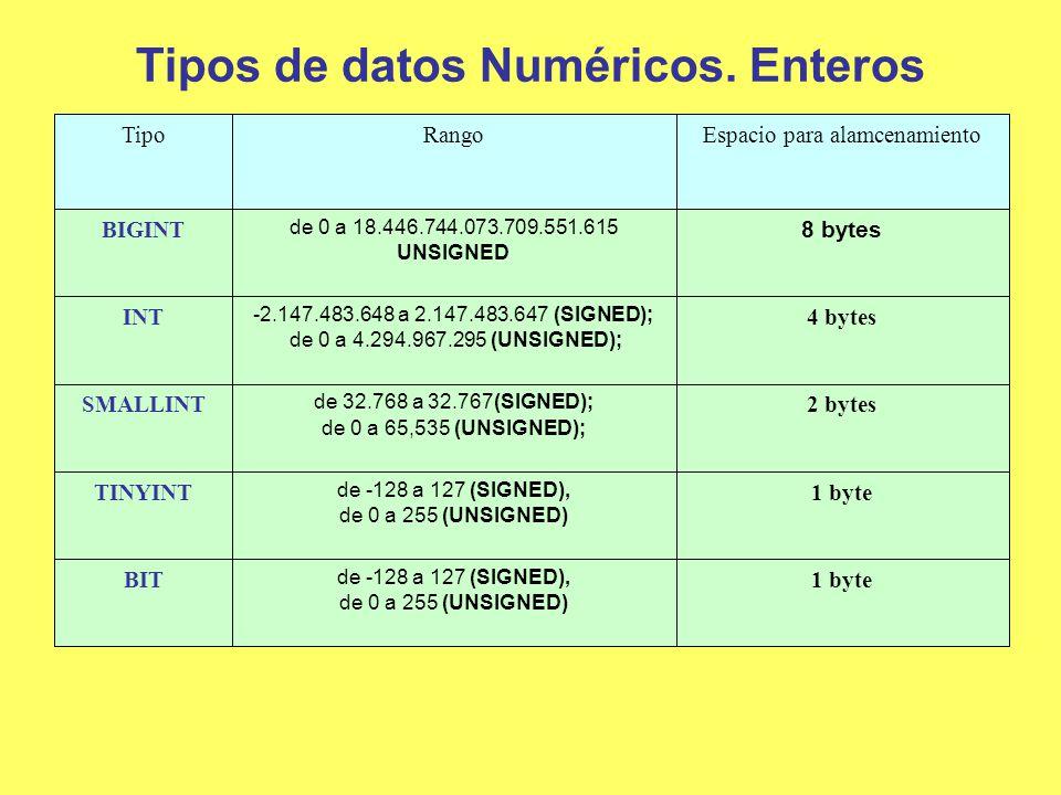 Datos numéricos enteros.Ejemplos Ejemplo 1.