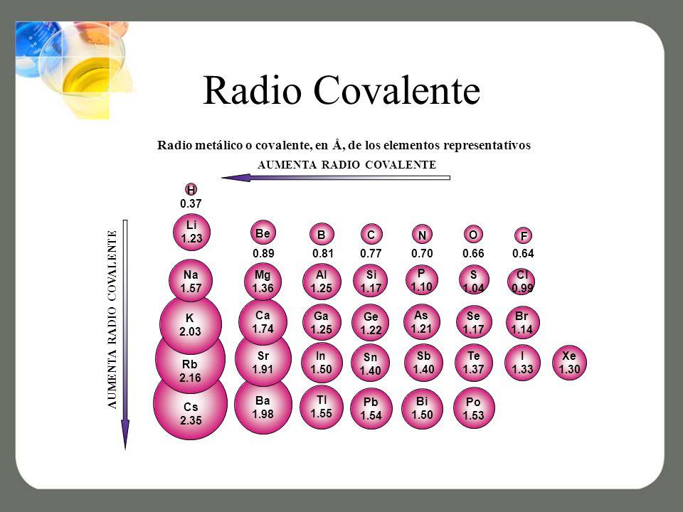 Radio Covalente AUMENTA RADIO COVALENTE H Li 1.23 Be BC N O F Na 1.57 Al 1.25 Si 1.17 0.890.810.770.700.660.64 P 1.10 S 1.04 Cl 0.99 K 2.03 Rb 2.16 Cs 2.35 Ba 1.98 Ca 1.74 Sr 1.91 Ga 1.25 In 1.50 Tl 1.55 Pb 1.54 Sn 1.40 Ge 1.22 As 1.21 Sb 1.40 Bi 1.50 Po 1.53 Te 1.37 Se 1.17 Br 1.14 I 1.33 Xe 1.30 Mg 1.36 0.37 Radio metálico o covalente, en Å, de los elementos representativos