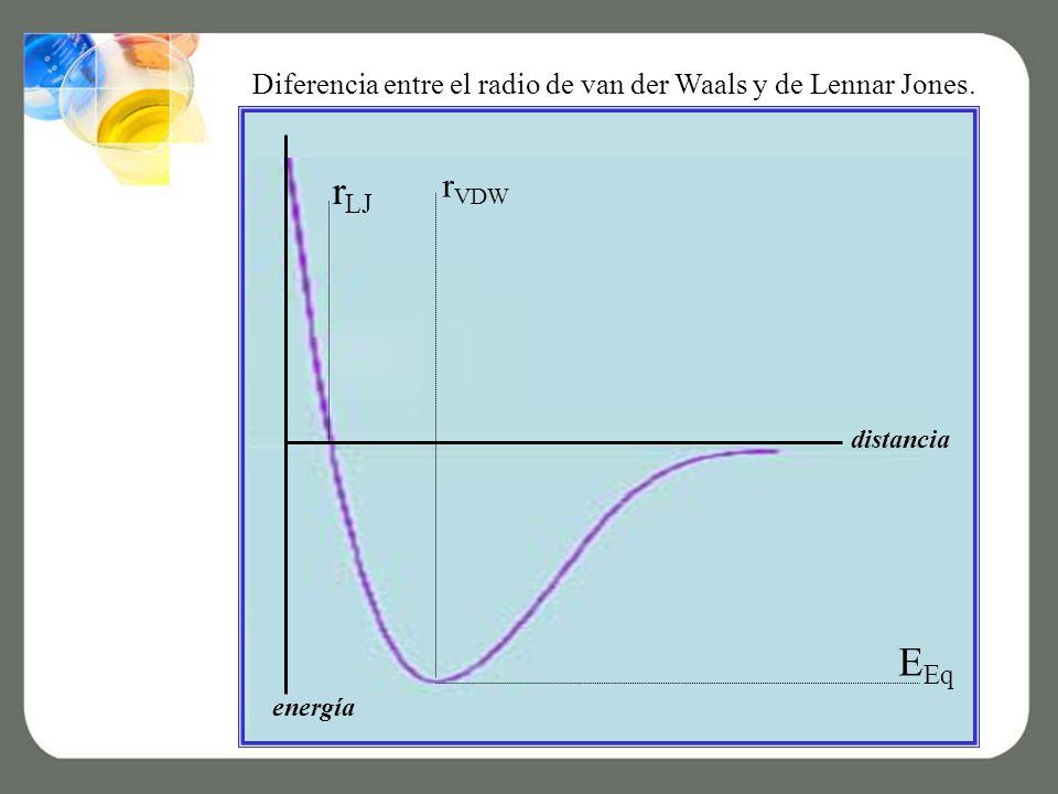 r VDW r LJ E Eq distancia energía Diferencia entre el radio de van der Waals y de Lennar Jones.