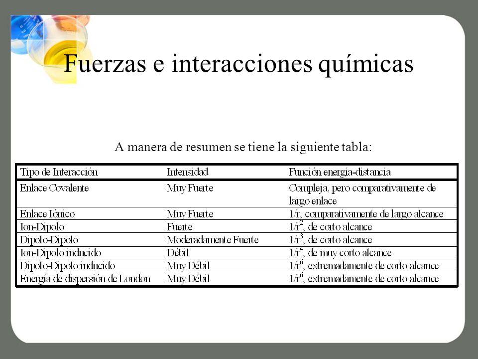 Fuerzas e interacciones químicas A manera de resumen se tiene la siguiente tabla: