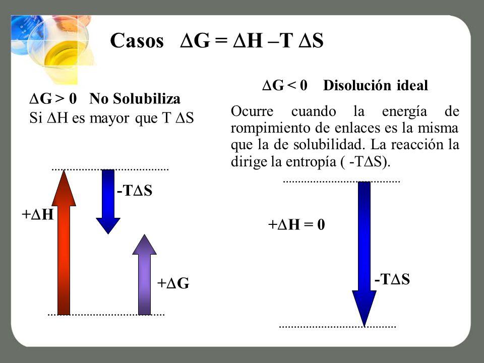 Casos G = H –T S G > 0 No Solubiliza Si H es mayor que T S + G + H -T S G < 0 Disolución ideal Ocurre cuando la energía de rompimiento de enlaces es la misma que la de solubilidad.