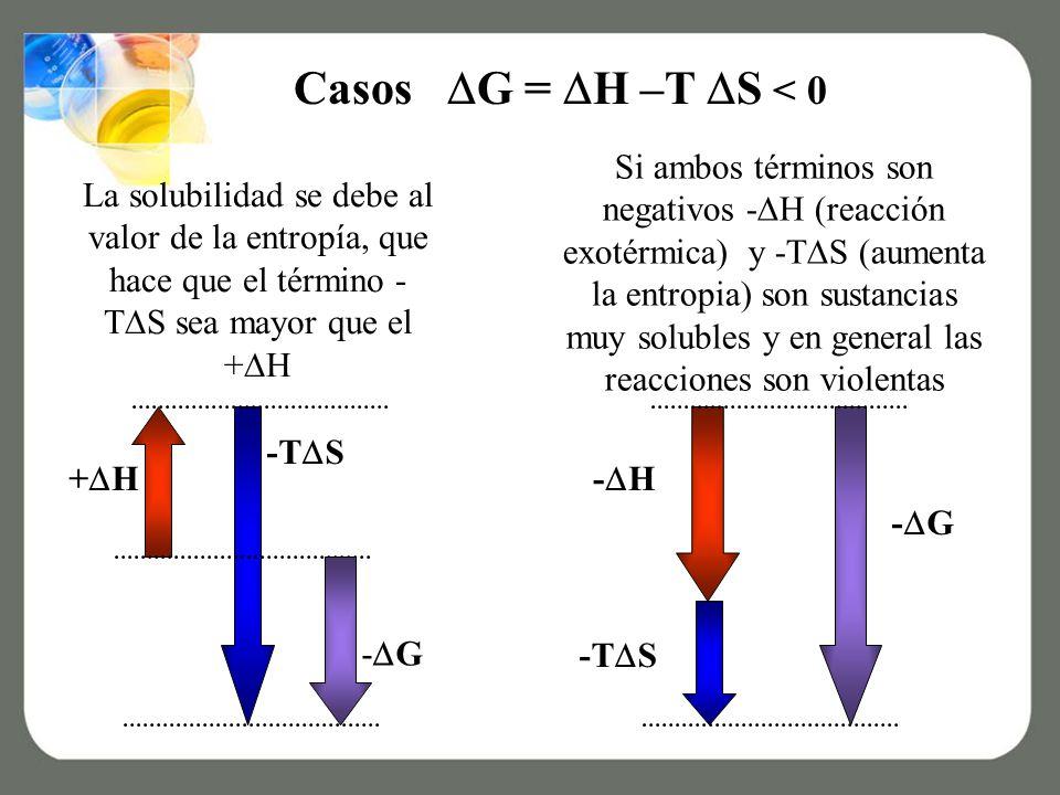 La solubilidad se debe al valor de la entropía, que hace que el término - T S sea mayor que el + H Casos G = H –T S < 0 - G + H -T S - G - H -T S Si ambos términos son negativos - H (reacción exotérmica) y -T S (aumenta la entropia) son sustancias muy solubles y en general las reacciones son violentas