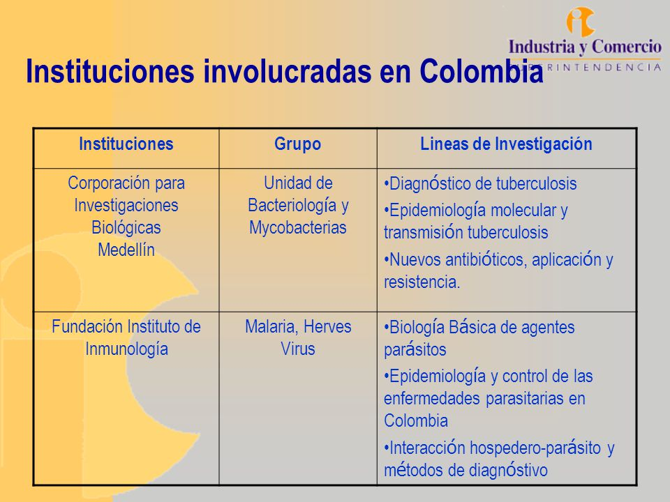 Instituciones involucradas en Colombia InstitucionesGrupoLineas de Investigación Corporación para Investigaciones Biológicas Medellín Unidad de Bacter