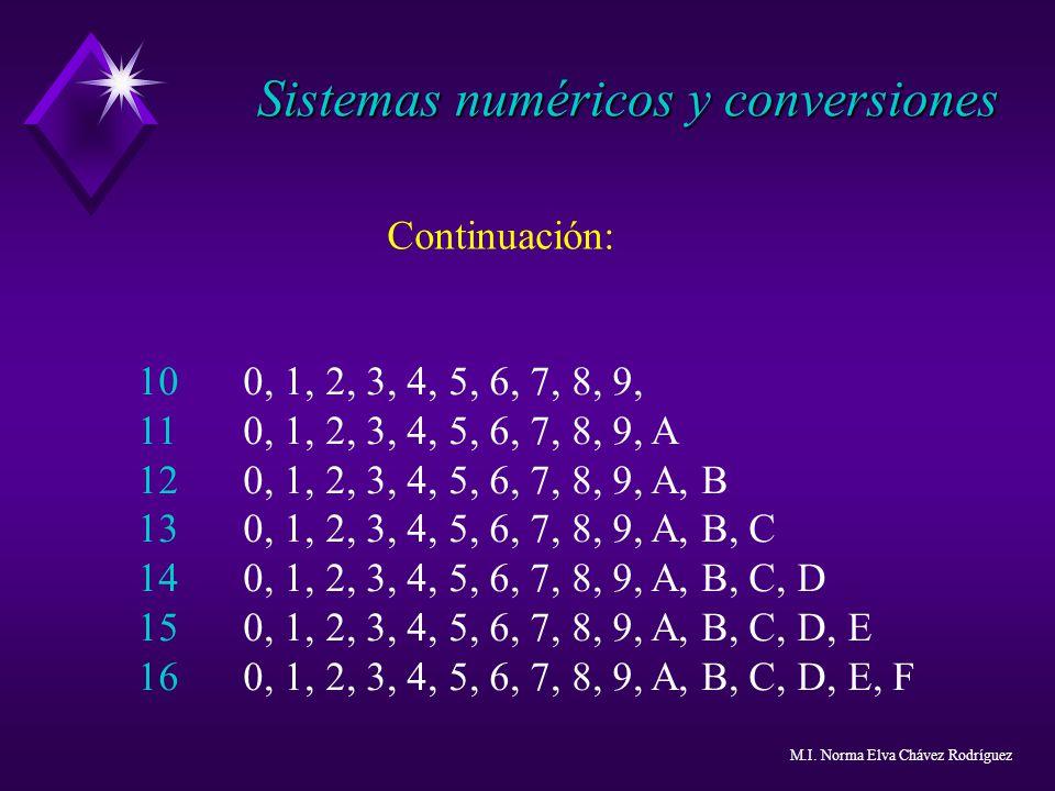 100, 1, 2, 3, 4, 5, 6, 7, 8, 9, 110, 1, 2, 3, 4, 5, 6, 7, 8, 9, A 120, 1, 2, 3, 4, 5, 6, 7, 8, 9, A, B 130, 1, 2, 3, 4, 5, 6, 7, 8, 9, A, B, C 140, 1,