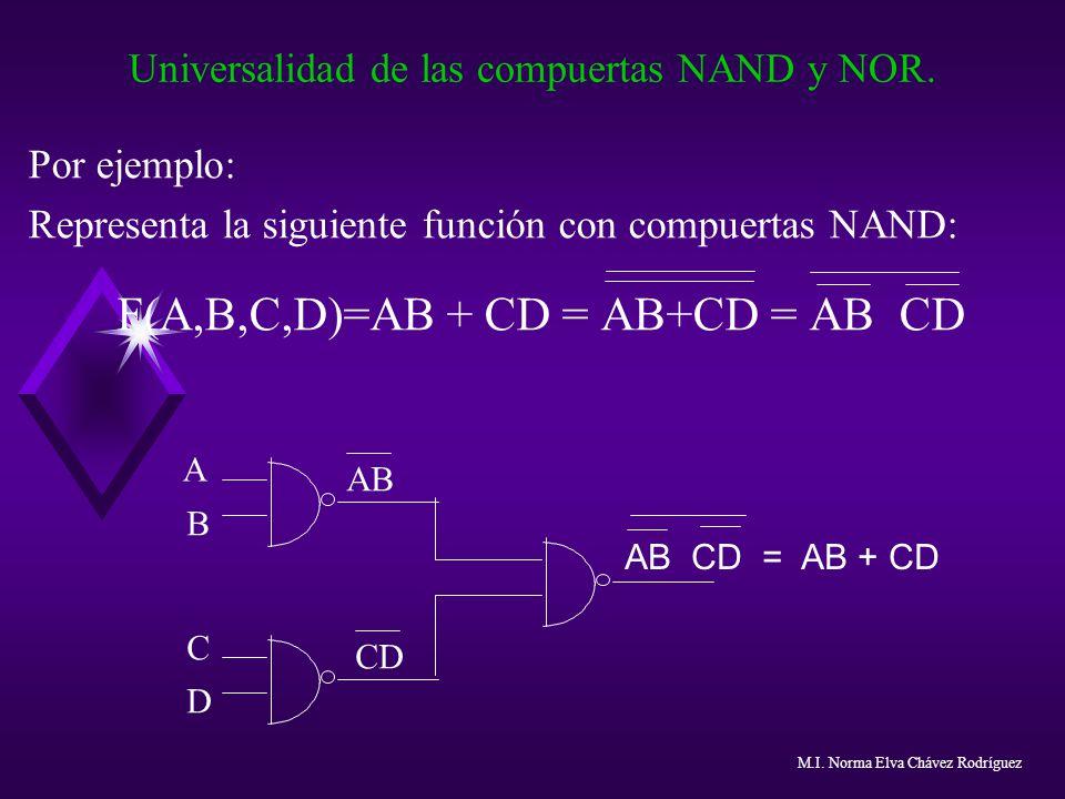 Universalidad de las compuertas NAND y NOR. Por ejemplo: Representa la siguiente función con compuertas NAND: F(A,B,C,D)=AB + CD = AB+CD = AB CD A AB