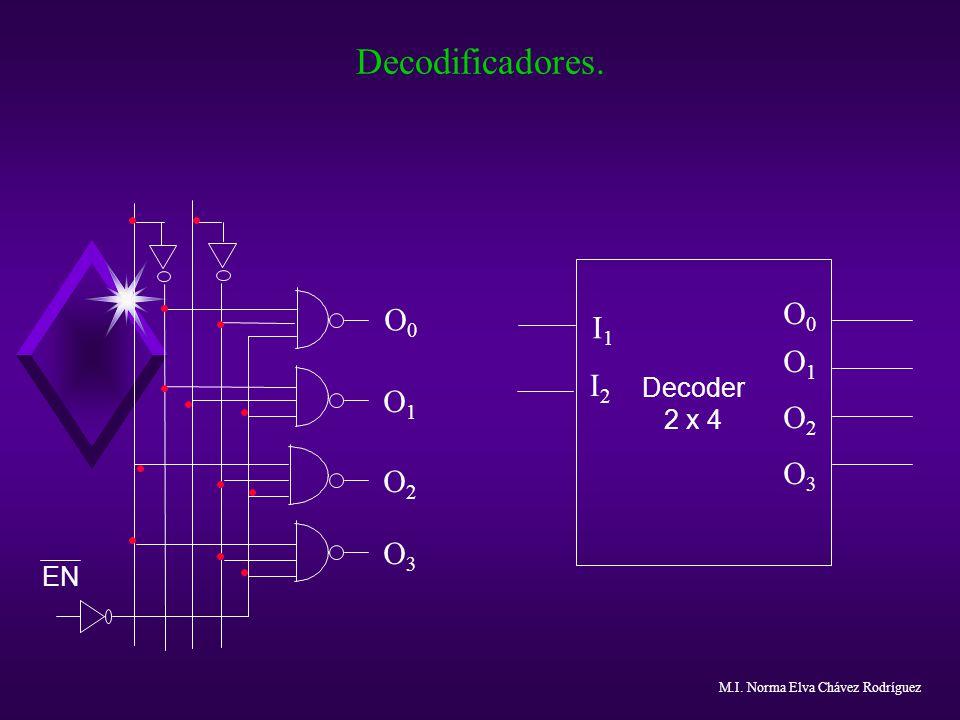 Decodificadores. EN Decoder 2 x 4 O0O0 O1O1 O2O2 O3O3 O0O0 O1O1 O2O2 O3O3 I1I1 I2I2 M.I. Norma Elva Chávez Rodríguez