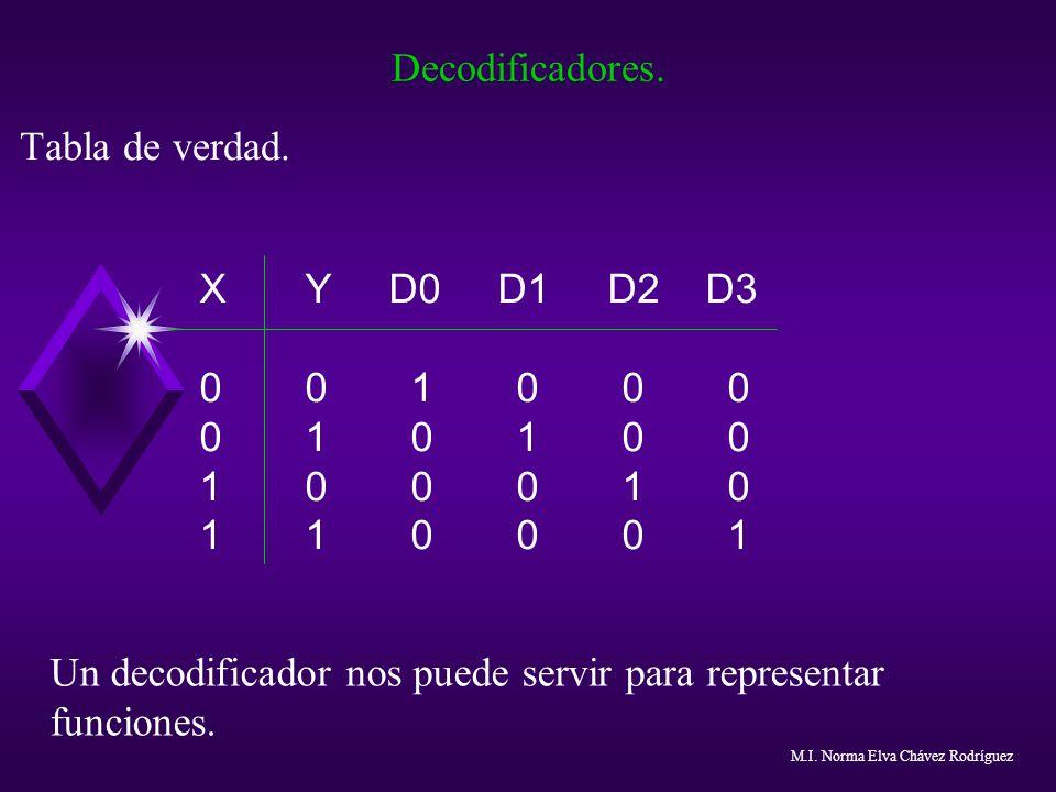 Decodificadores. Tabla de verdad. XY D0 D1 D2 D3 001000 010100 100010 110001 Un decodificador nos puede servir para representar funciones. M.I. Norma