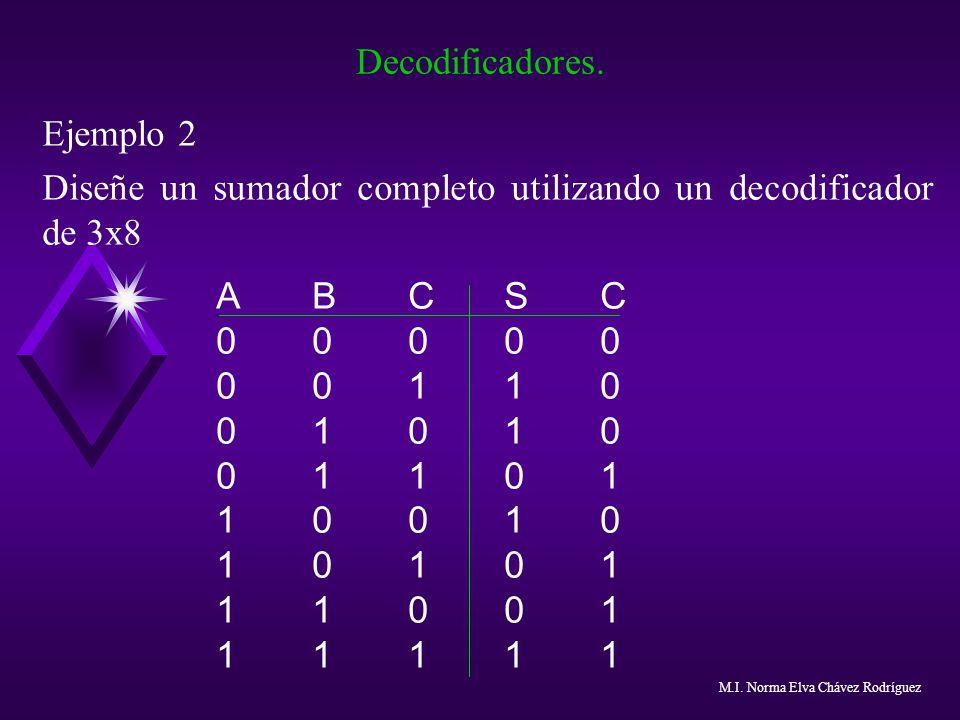 Decodificadores. Ejemplo 2 Diseñe un sumador completo utilizando un decodificador de 3x8 ABCSC0000000110010100110110010101011100111111ABCSC00000001100