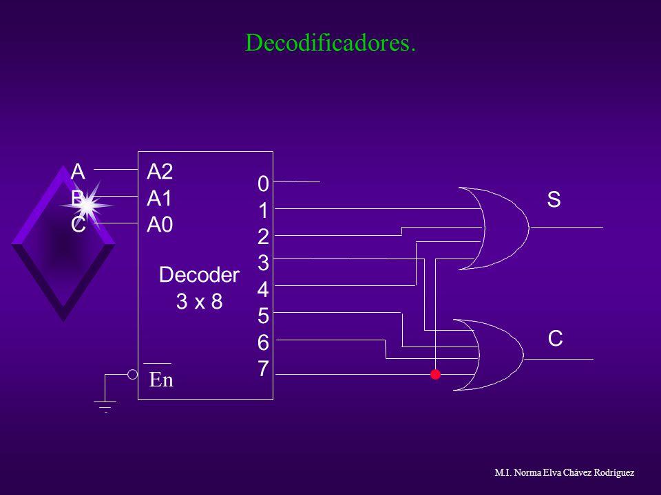 Decodificadores. 0123456701234567 Decoder 3 x 8 A2 A1 A0 ABCABC S C En M.I. Norma Elva Chávez Rodríguez