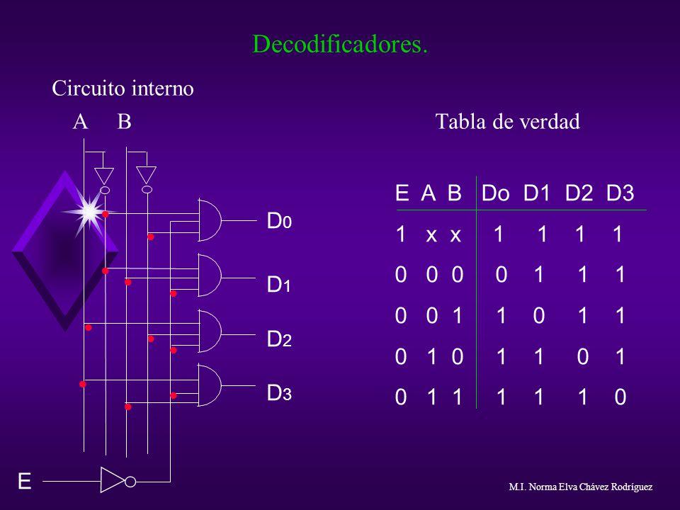 Decodificadores. Circuito interno A B Tabla de verdad E A B Do D1 D2 D3 1 x x 1 1 1 1 0 0 0 0 1 1 1 0 0 1 1 0 1 1 0 1 0 1 1 0 1 0 1 1 1 1 1 0.........