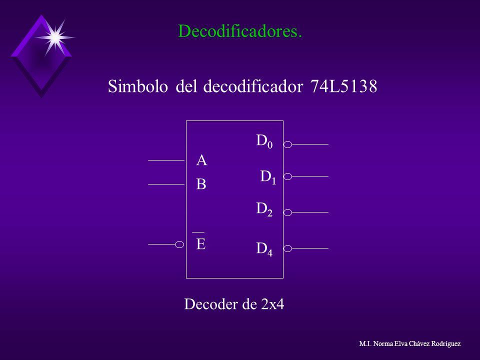 Simbolo del decodificador 74L5138 Decodificadores. A B E D0D0 D1D1 D2D2 D4D4 Decoder de 2x4 M.I. Norma Elva Chávez Rodríguez