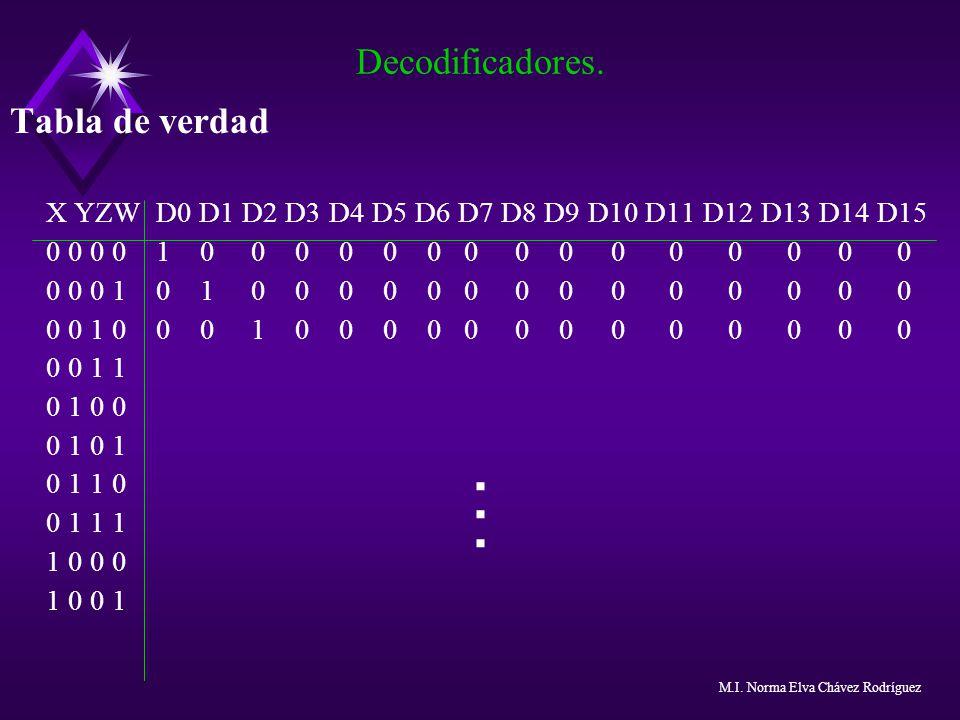 Tabla de verdad X YZW D0 D1 D2 D3 D4 D5 D6 D7 D8 D9 D10 D11 D12 D13 D14 D15 0 0 0 0 1 0 0 0 0 0 0 0 0 0 0 0 0 0 0 0 0 0 0 1 0 1 0 0 0 0 0 0 0 0 0 0 0