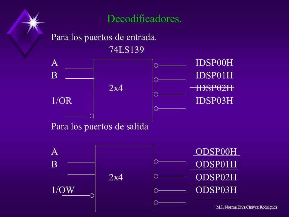 Para los puertos de entrada. 74LS139 AIDSP00H BIDSP01H 2x4IDSP02H 1/ORIDSP03H Para los puertos de salida AODSP00H BODSP01H 2x4ODSP02H 1/OWODSP03H Deco