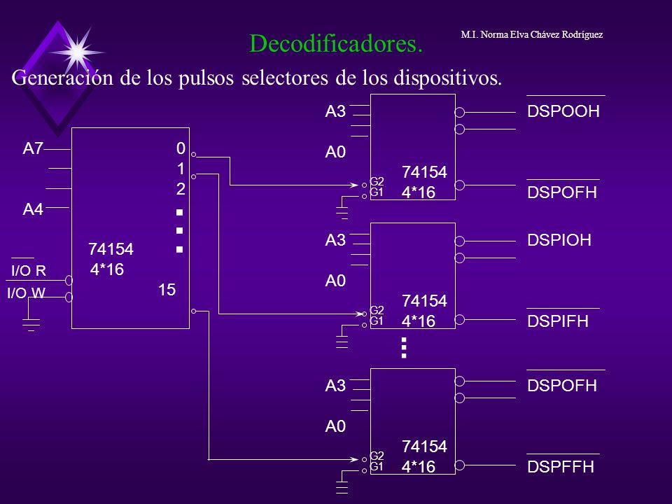 Generación de los pulsos selectores de los dispositivos. Decodificadores. I/O W A7 0 1 2 A4 74154 4*16 15...... A3DSPOOH A0 74154 4*16 DSPOFH A3DSPIOH