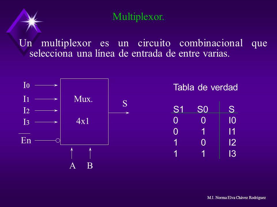 Un multiplexor es un circuito combinacional que selecciona una línea de entrada de entre varias. Multiplexor. Tabla de verdad S1 S0S 00I0 01I1 10I2 11