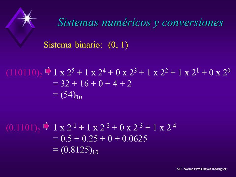 Sistema binario: (0, 1) (110110) 2 1 x 2 5 + 1 x 2 4 + 0 x 2 3 + 1 x 2 2 + 1 x 2 1 + 0 x 2 0 = 32 + 16 + 0 + 4 + 2 = (54) 10 (0.1101) 2 1 x 2 -1 + 1 x