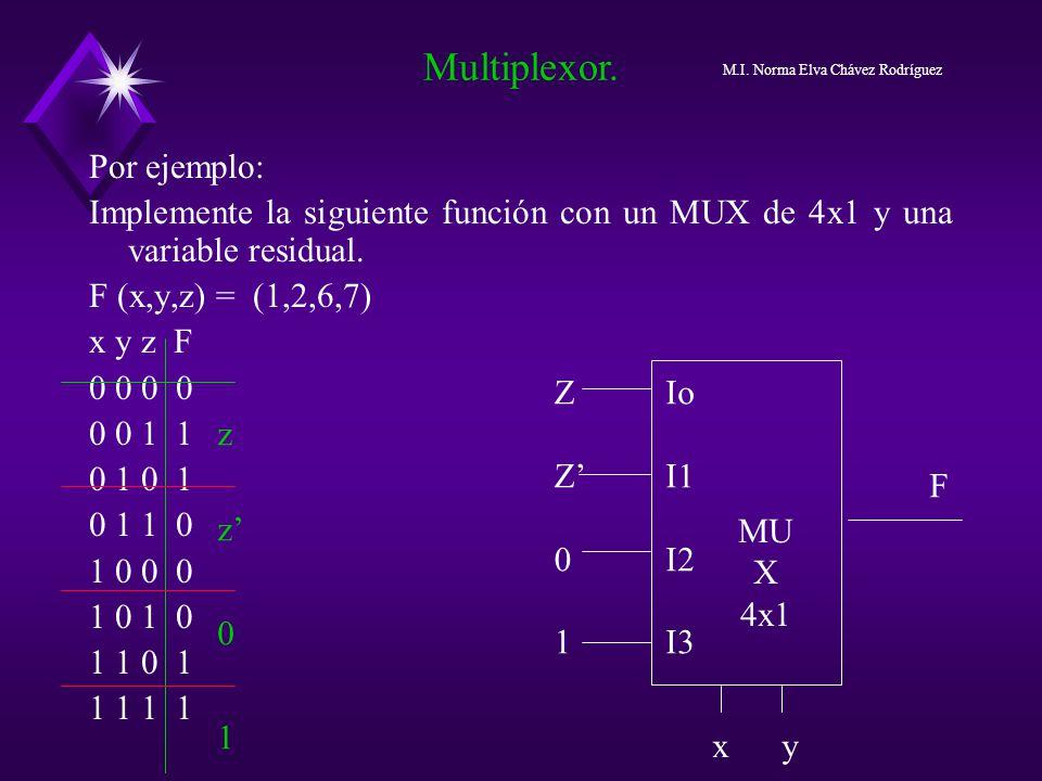 Por ejemplo: Implemente la siguiente función con un MUX de 4x1 y una variable residual. F (x,y,z) = (1,2,6,7) x y z F 0 0 0 0 1 1 0 1 0 1 1 0 1 0 0 0
