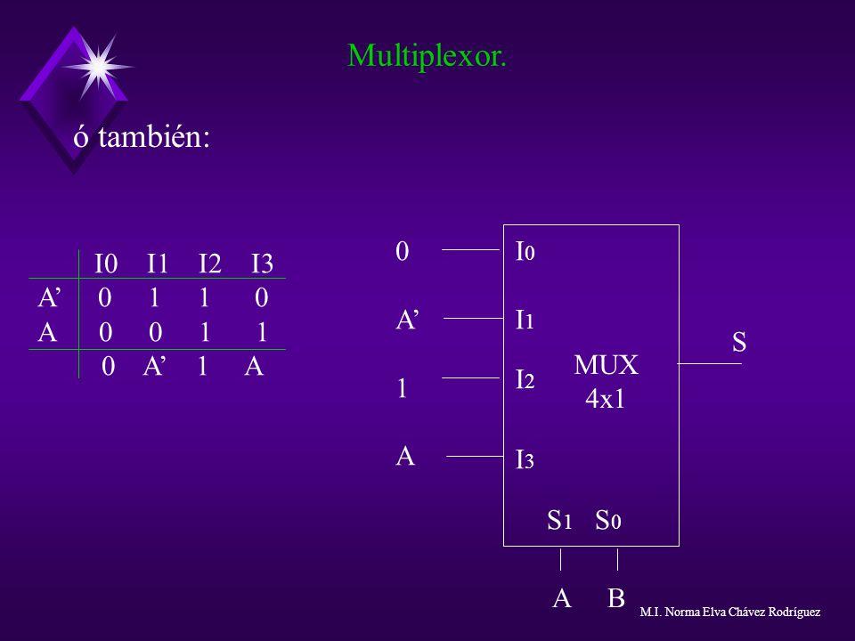 ó también: Multiplexor. I0 I1 I2 I3 A 0 1 1 0 A 0 0 1 1 0 A 1 A MUX 4x1 I0I1I2I3I0I1I2I3 0A1A0A1A S A B S 1 S 0 M.I. Norma Elva Chávez Rodríguez