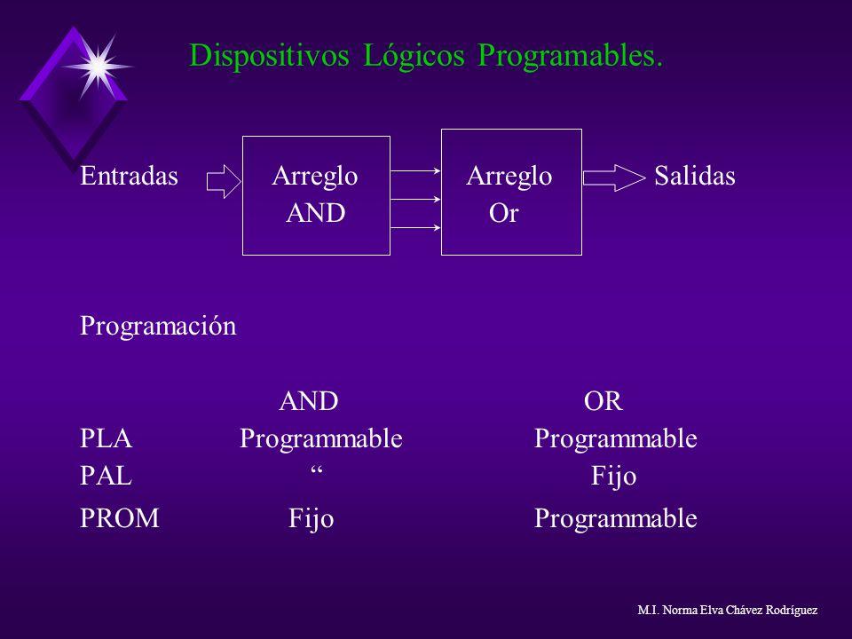 Entradas Arreglo Arreglo Salidas AND Or Programación AND OR PLA Programmable Programmable PAL Fijo PROM Fijo Programmable Dispositivos Lógicos Program