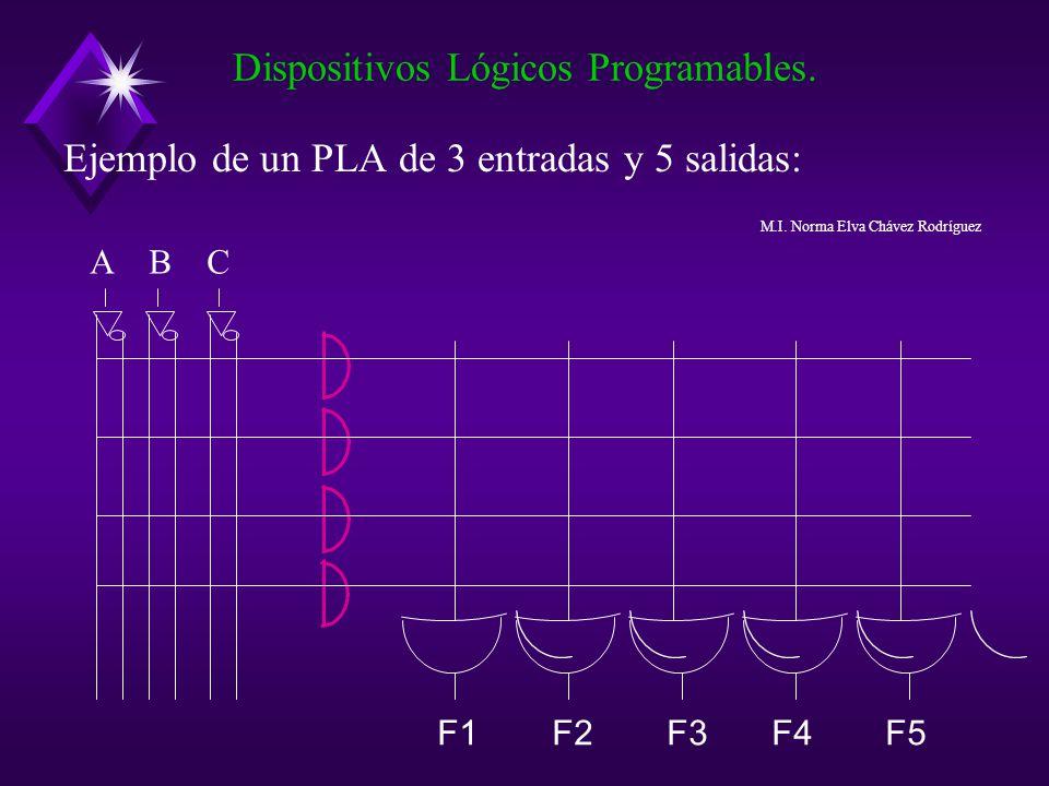 Ejemplo de un PLA de 3 entradas y 5 salidas: Dispositivos Lógicos Programables. A B C F1 F2 F3 F4 F5 M.I. Norma Elva Chávez Rodríguez