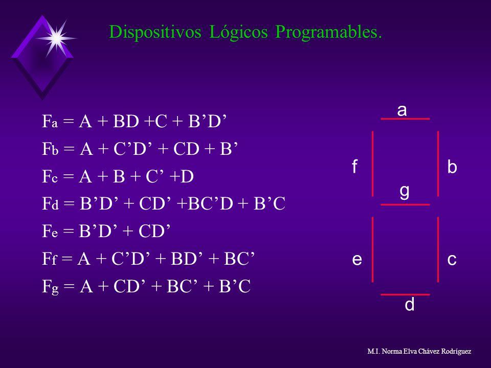 F a = A + BD +C + BD F b = A + CD + CD + B F c = A + B + C +D F d = BD + CD +BCD + BC F e = BD + CD F f = A + CD + BD + BC F g = A + CD + BC + BC Disp