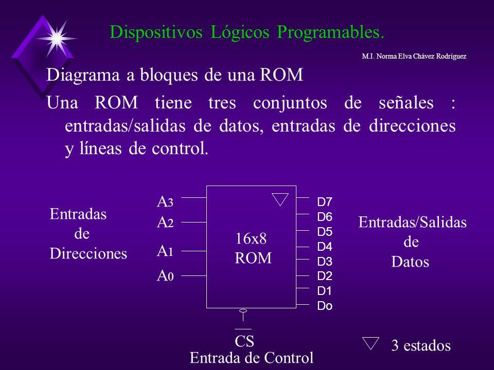 Diagrama a bloques de una ROM Una ROM tiene tres conjuntos de señales : entradas/salidas de datos, entradas de direcciones y líneas de control. Dispos