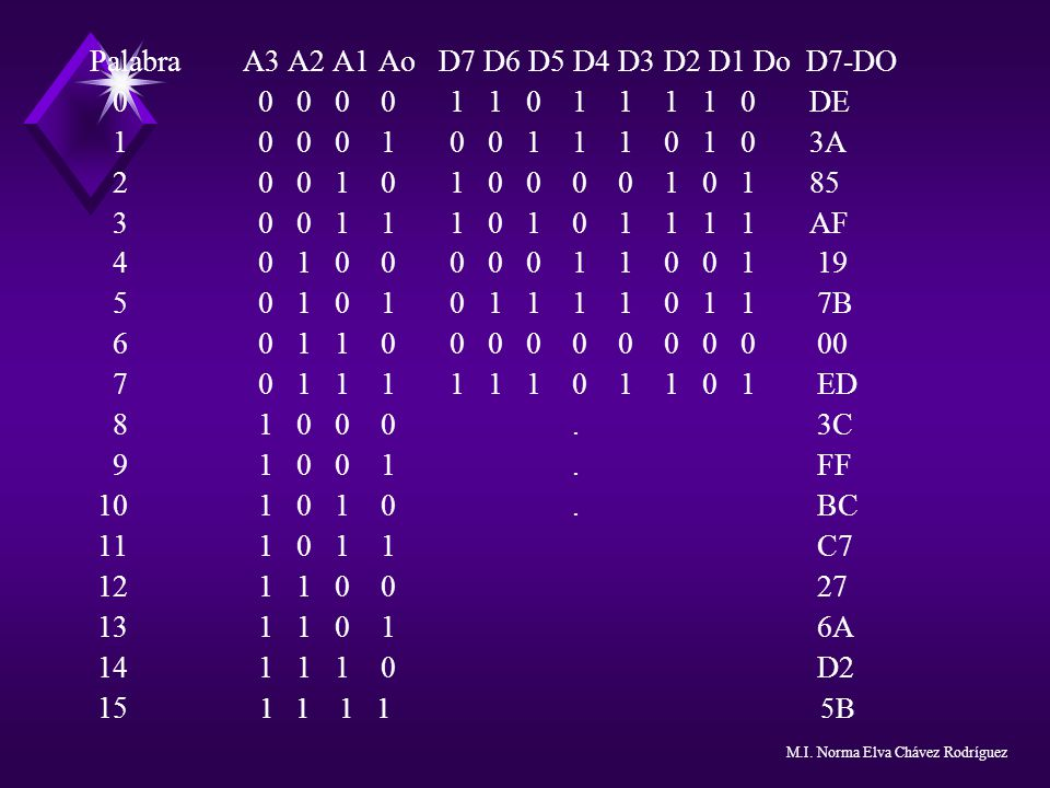 Palabra A3 A2 A1 Ao D7 D6 D5 D4 D3 D2 D1 Do D7-DO 0 0 0 0 0 1 1 0 1 1 1 1 0 DE 1 0 0 0 1 0 0 1 1 1 0 1 0 3A 2 0 0 1 0 1 0 0 0 0 1 0 1 85 3 0 0 1 1 1 0