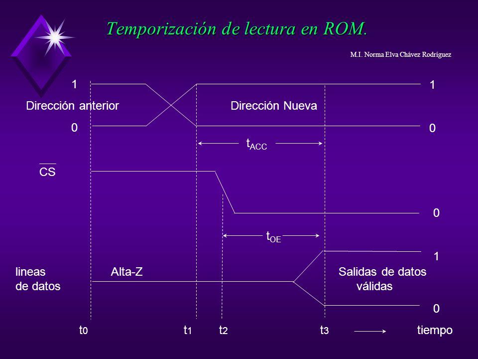 Temporización de lectura en ROM. Dirección anterior Dirección Nueva 1010 lineas Alta-Z Salidas de datos de datos válidas t OE t ACC CS 1010 010010 t 0