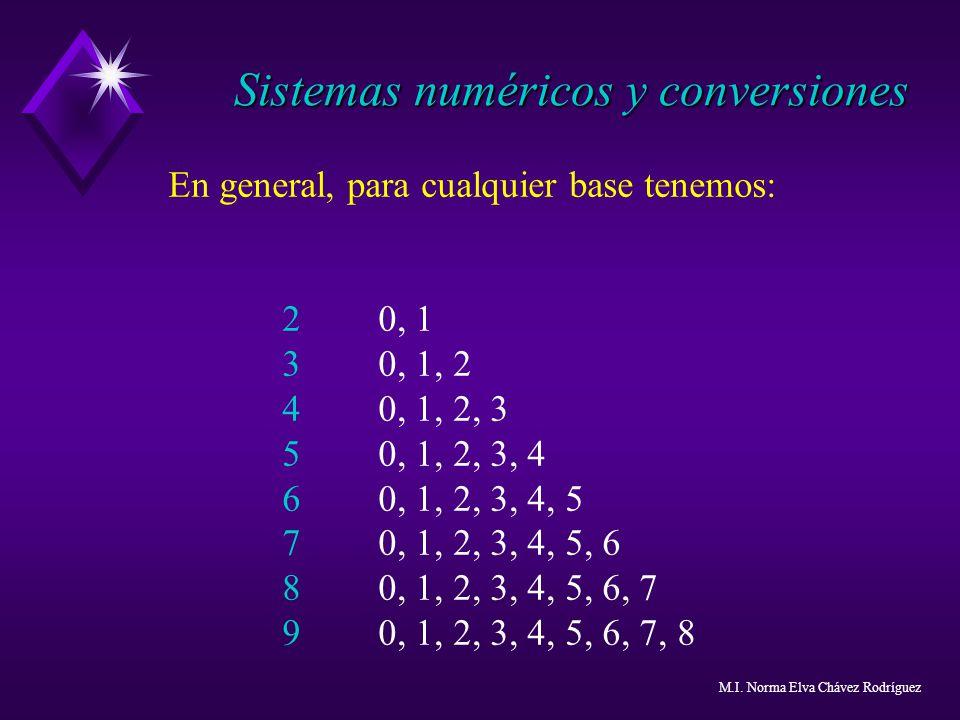 En general, para cualquier base tenemos: 20, 1 30, 1, 2 40, 1, 2, 3 50, 1, 2, 3, 4 60, 1, 2, 3, 4, 5 70, 1, 2, 3, 4, 5, 6 80, 1, 2, 3, 4, 5, 6, 7 90,