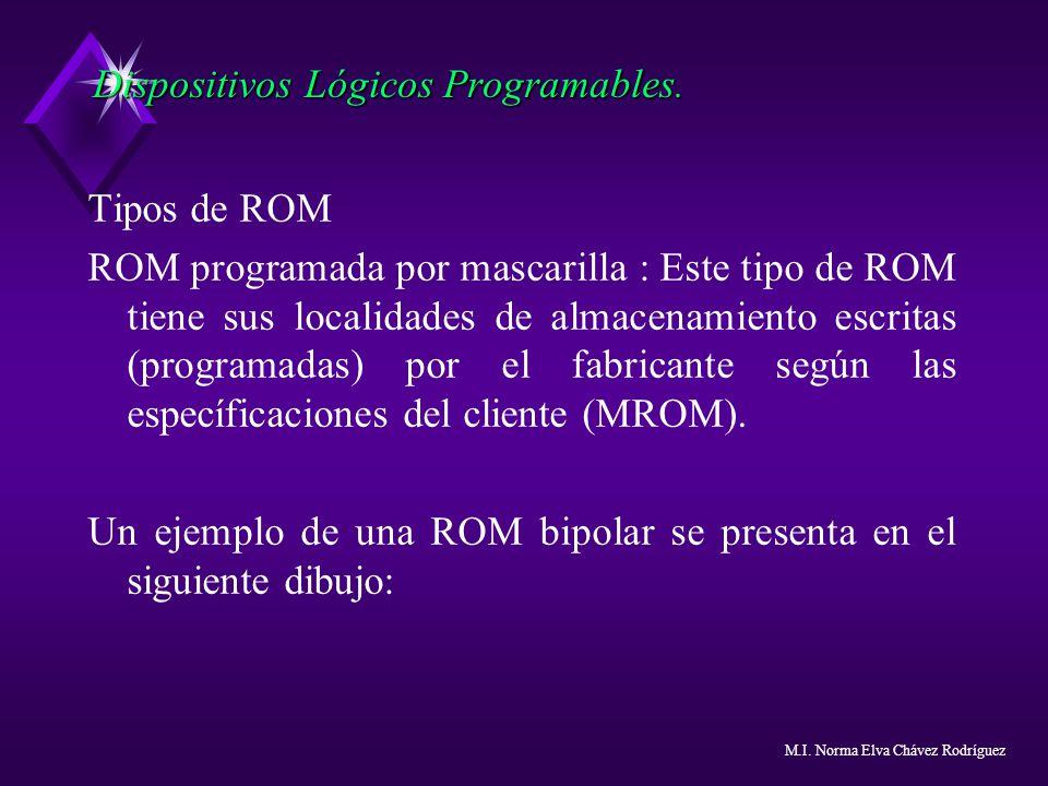 Dispositivos Lógicos Programables. Tipos de ROM ROM programada por mascarilla : Este tipo de ROM tiene sus localidades de almacenamiento escritas (pro