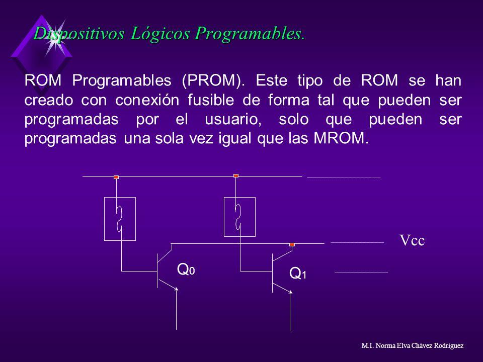 Dispositivos Lógicos Programables. ROM Programables (PROM). Este tipo de ROM se han creado con conexión fusible de forma tal que pueden ser programada
