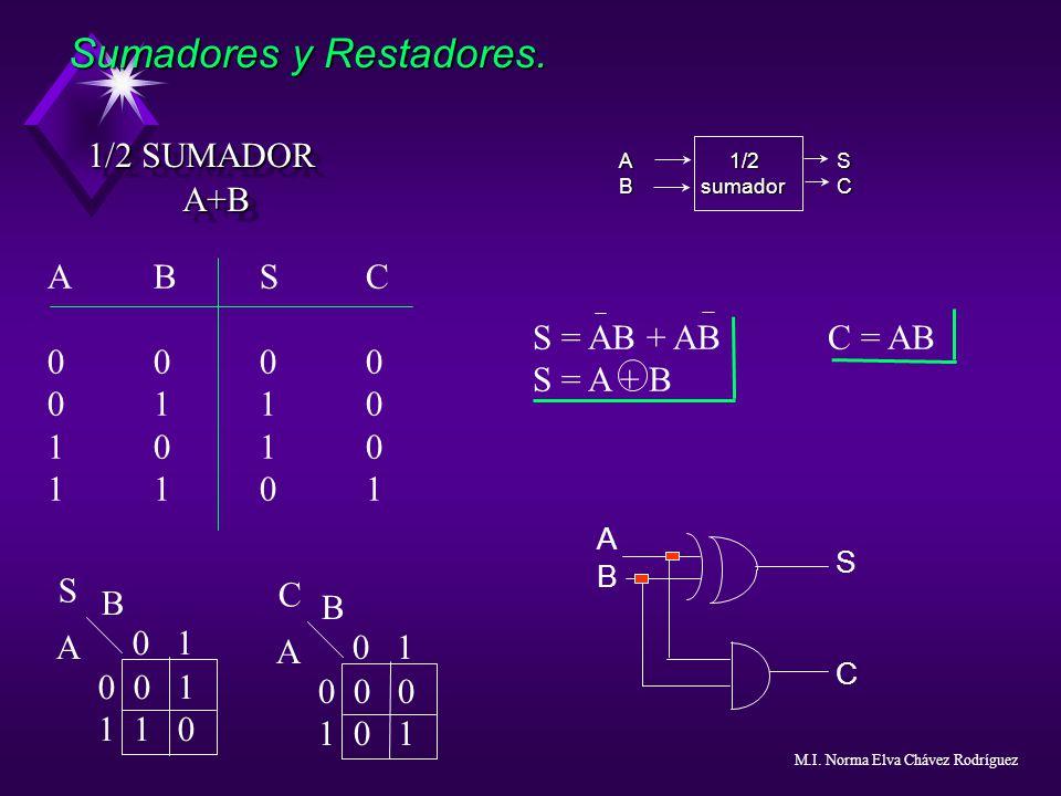 Sumadores y Restadores. 1/2 SUMADOR 1/2 SUMADORA+B A+B ABSC0000011010101101ABSC0000011010101101 S = AB + AB C = AB S = A + B 0 1 0 0 1 1 1 0 B A S A 1