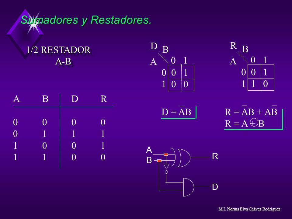 Sumadores y Restadores. 1/2 RESTADOR A-B A-B D = AB R = AB + AB R = A + B ABAB RDRD ABDR0000011110011100ABDR0000011110011100 0 1 0 0 1 1 0 0 B A D 0 1