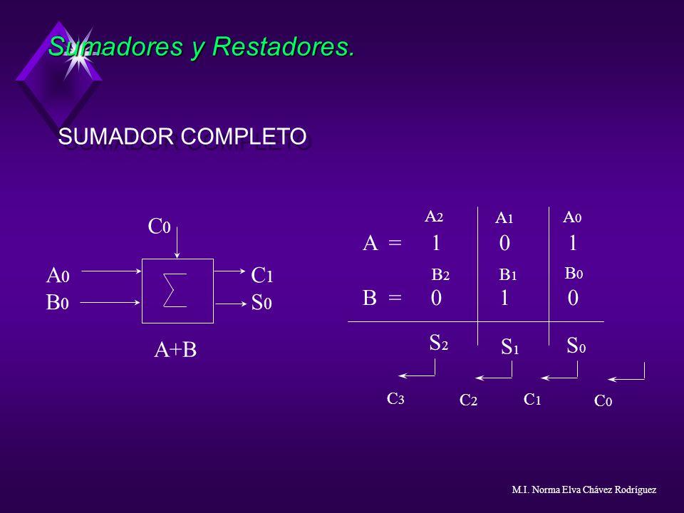 Sumadores y Restadores. SUMADOR COMPLETO A =101 B =010 B2B2 S2S2 S1S1 S0S0 A 0 C 1 B 0 S 0 C0C0 A+B B1B1 B0B0 A2A2 A1A1 A0A0 C3C3 C2C2 C1C1 C0C0 M.I.