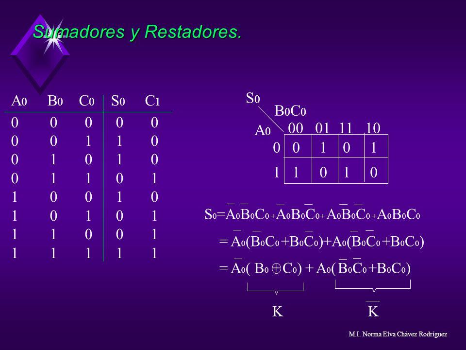 Sumadores y Restadores. A 0 B 0 C 0 S 0 C 1 0 0 0 0 0 0 0 1 1 0 0 1 0 1 0 0 1 1 0 1 1 0 0 1 0 1 0 1 0 1 1 1 0 0 1 1 1 1 1 1 00 01 11 10 0 01 0 1 1 1 0