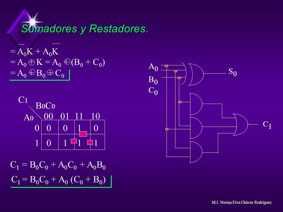 Sumadores y Restadores. = A 0 K + A 0 K = A 0 + K = A 0 + (B 0 + C 0 ) = A 0 + B 0 + C 0 00 01 11 10 0 00 1 0 1 0 1 1 1 B 0 C 0 A 0 C1C1 C 1 = B 0 C 0