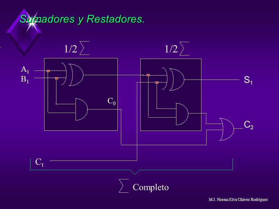 Sumadores y Restadores. C0C0 A1B1A1B1 1/2 1/2 S1C2S1C2 C1C1 Completo M.I. Norma Elva Chávez Rodríguez