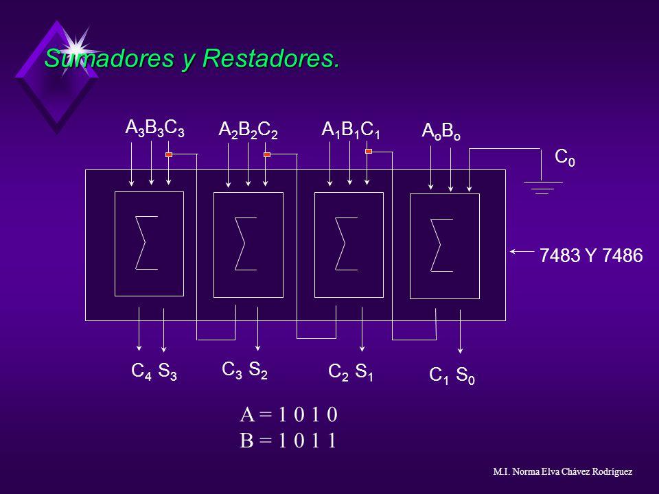 Sumadores y Restadores. A3B3C3A3B3C3 A2B2C2A2B2C2 A1B1C1A1B1C1 A o B o C 4 S 3 C 3 S 2 C 2 S 1 C 1 S 0 C 0 7483 Y 7486 A = 1 0 1 0 B = 1 0 1 1 M.I. No