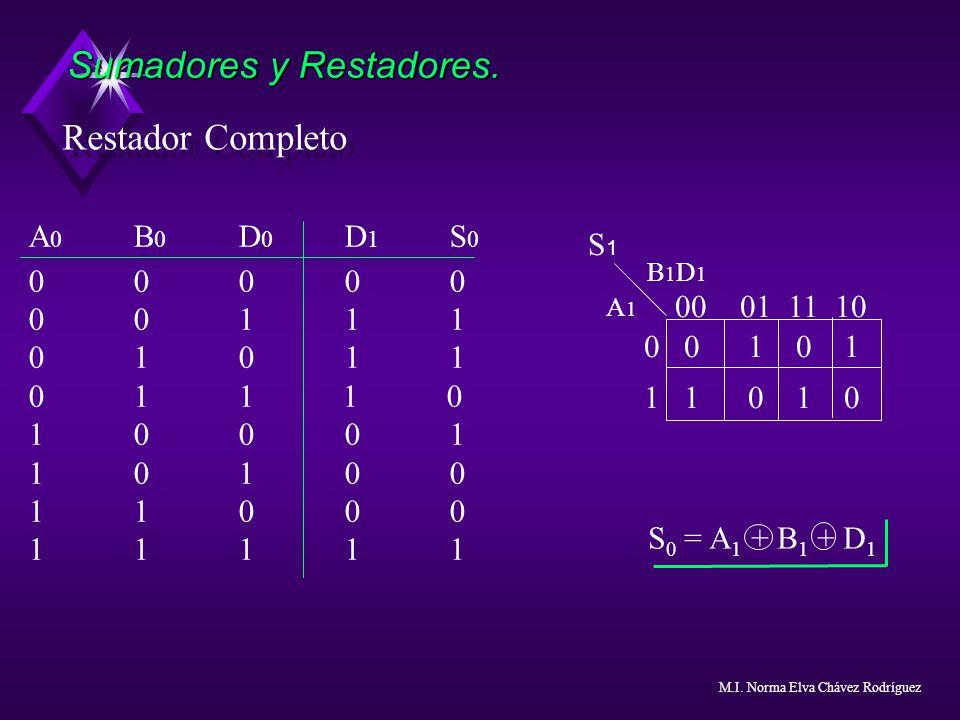 Restador Completo Sumadores y Restadores. A 0 B 0 D 0 D 1 S 0 00000 00111 01011 011 1 0 10001 10100 11000 11111 0001 11 10 0 0 1 0 1 1 1 0 1 0 B 1 D 1