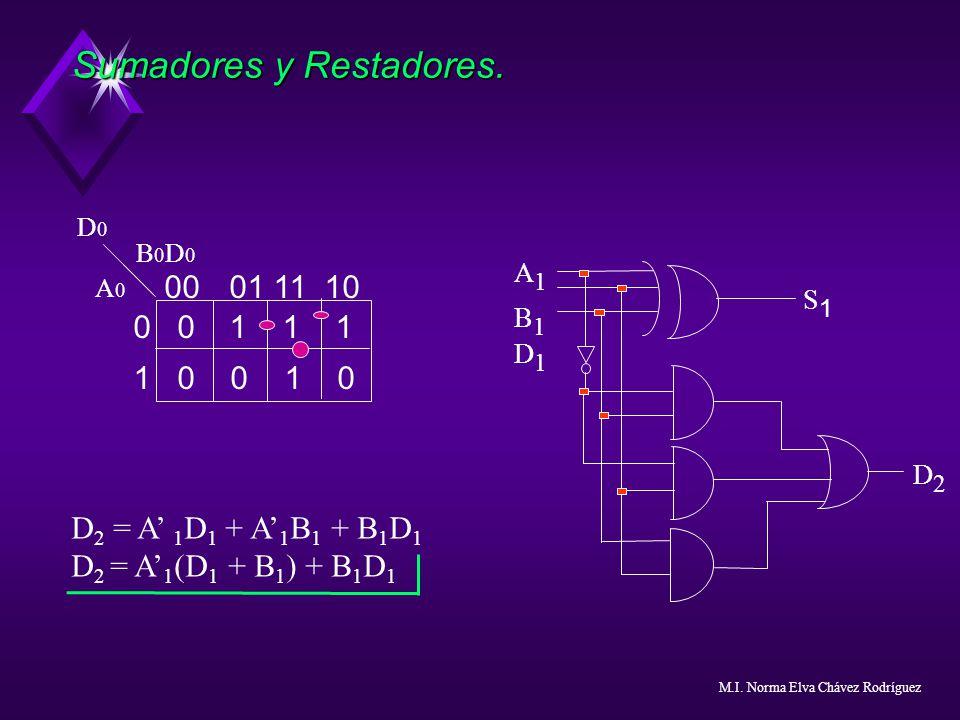 Sumadores y Restadores. 0001 11 10 0 01 1 1 1 0 0 1 0 B 0 D 0 A 0 D0D0 D 2 = A 1 D 1 + A 1 B 1 + B 1 D 1 D 2 = A 1 (D 1 + B 1 ) + B 1 D 1 A1B1D1A1B1D1
