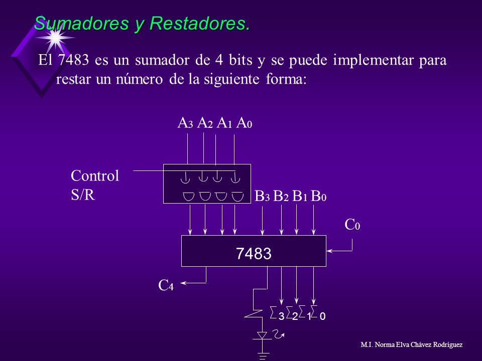 El 7483 es un sumador de 4 bits y se puede implementar para restar un número de la siguiente forma: Sumadores y Restadores. A 3 A 2 A 1 A 0 Control S/