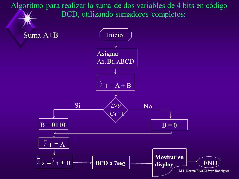 Algoritmo para realizar la suma de dos variables de 4 bits en código BCD, utilizando sumadores completos: Inicio Asignar A 1, B 1, A BCD >9 C 4 =1 1 =